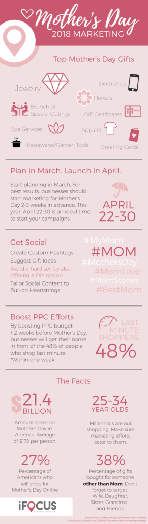 An infographic outlining the key statistics to keep in mind when crafting a digital marketing plan for Mother's Day