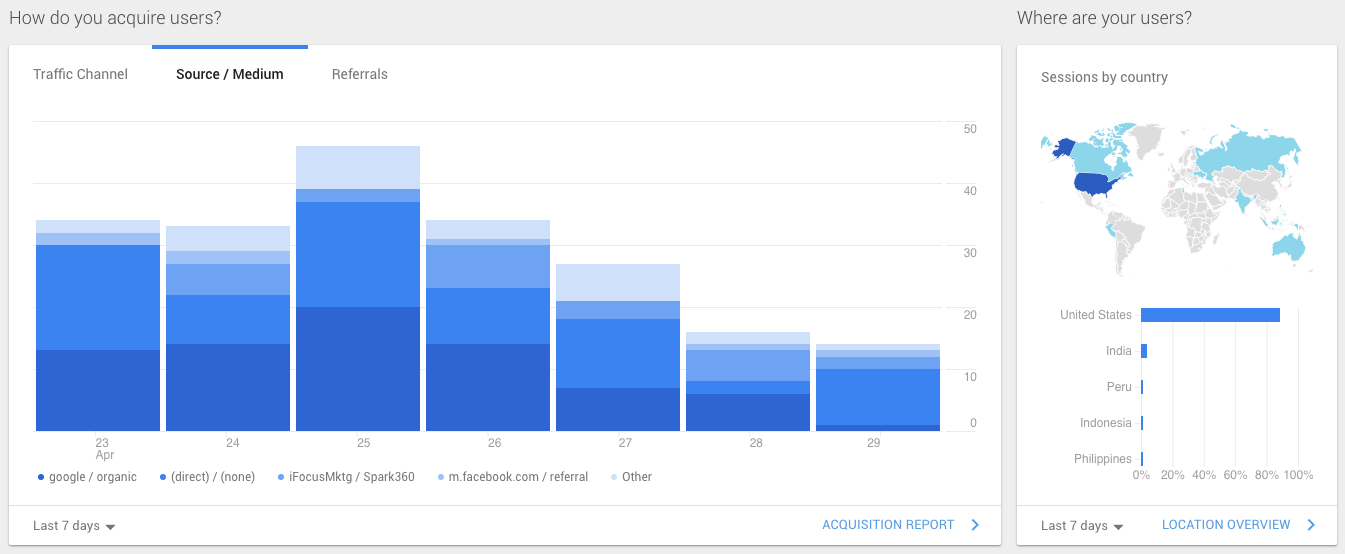 A screenshot of referral source data and consumer location data in Google Analytics