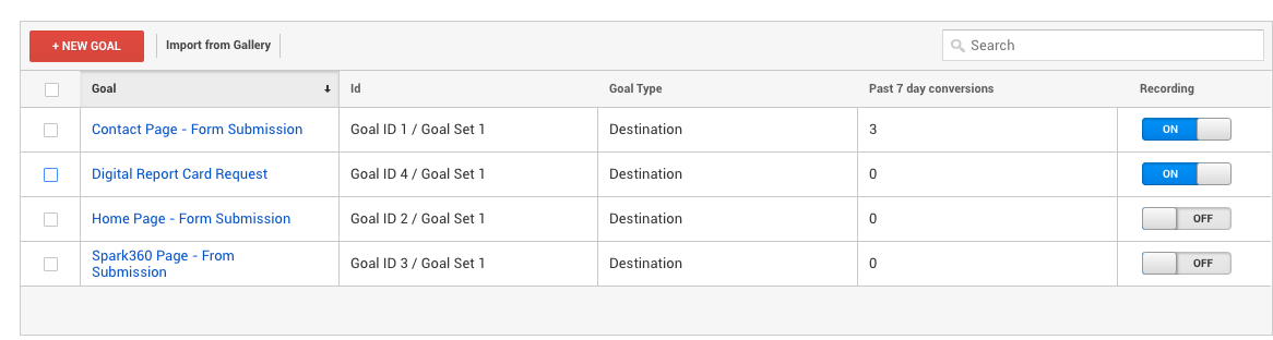 A screenshot of goals that have been set up in Google Analytics