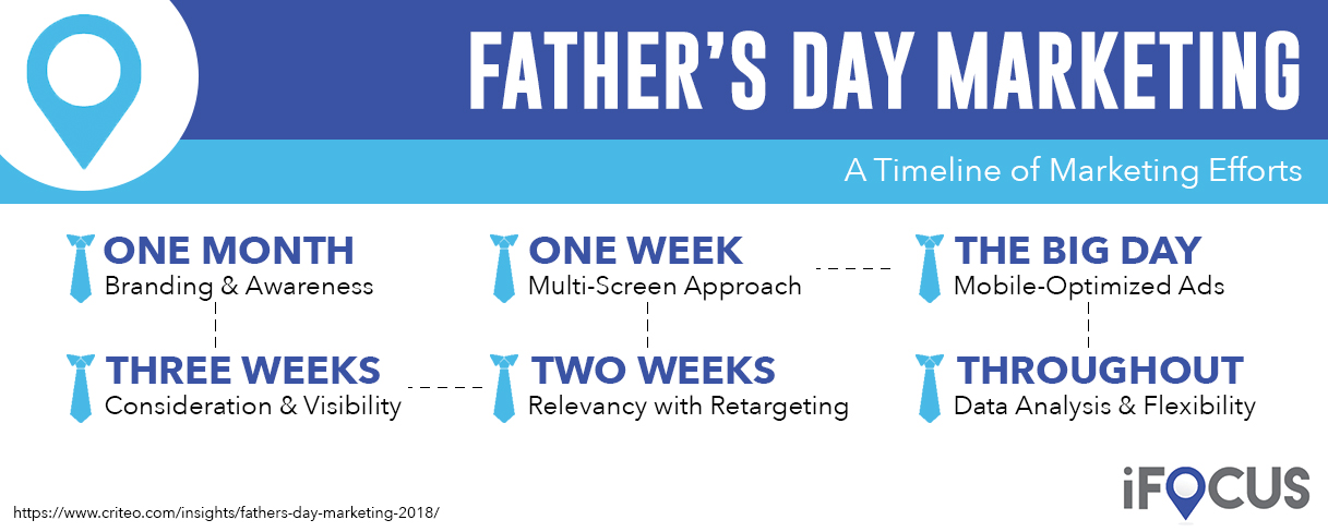 A timeline illustrating when to deploy different Father's Day marketing tactics