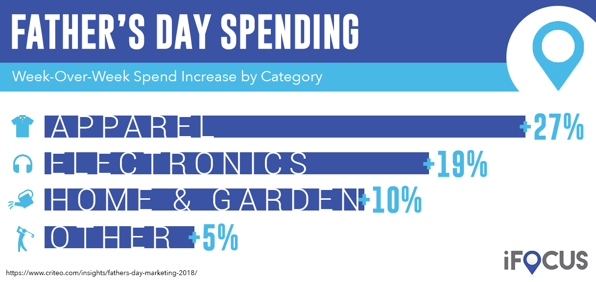 A bar graph illustrating lifts in spending categories during the 2017 Father's Day holiday season